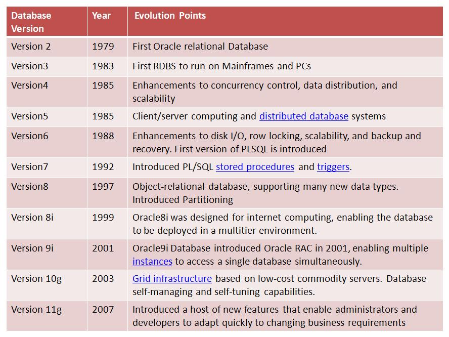 Oracle Database Evolution